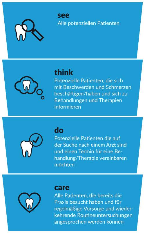 See Think Do Care Modell am Beispiel Zahnarzt